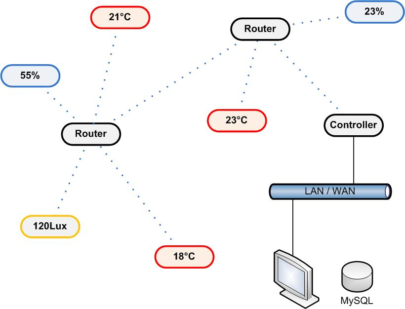 Senzorická síť